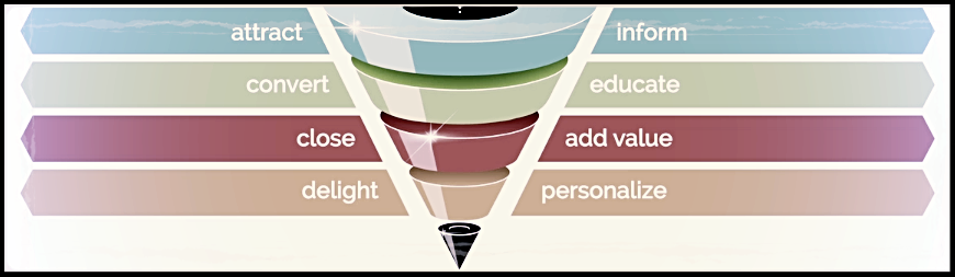 Lead Nurturing funnel