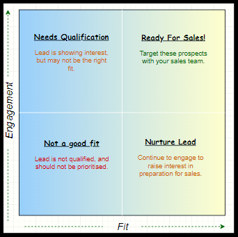 Fit and Interest Matrix