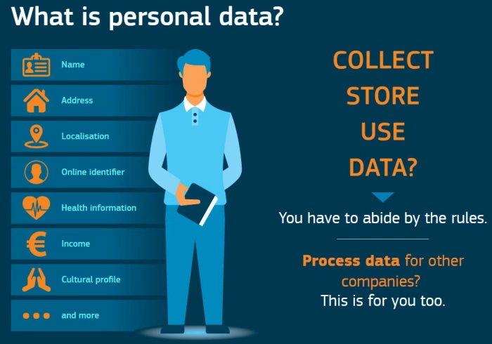 How personal data is connected to GDPR